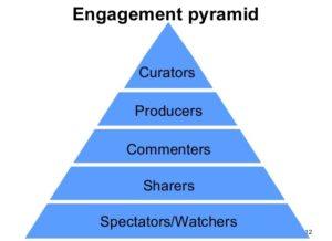 Social-media-Engagement-Pyramid