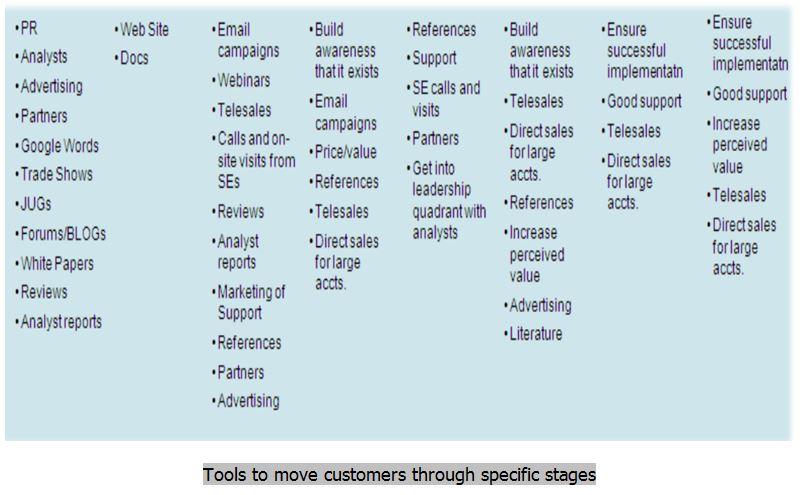 How-to-start-a-digital-marketing-company-Work-Flow-Eazywalkers