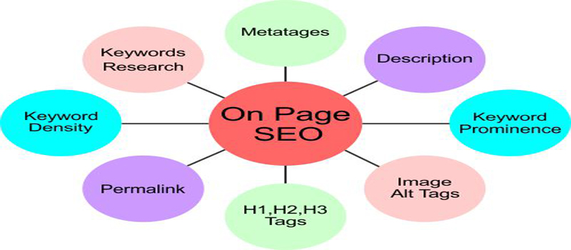 On-Page-SEO-Techniques-Eazy-Walkers